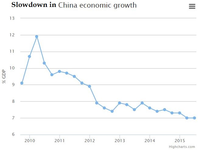 chinas-economic-growth-2009-2015