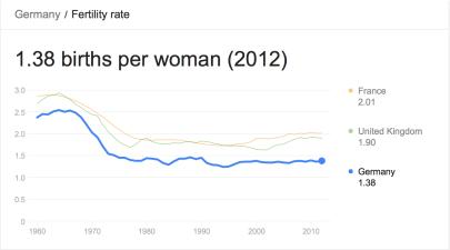 German Fertility Rates