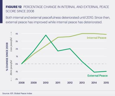GPI Global Trends