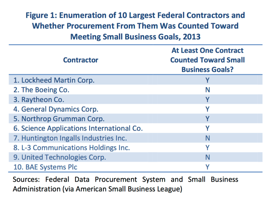 SBA Gov Contracts