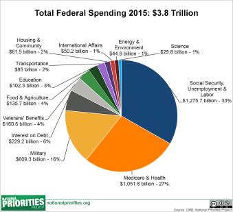 Federal Budget 2015