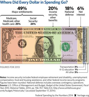 US govt spending 2014 2
