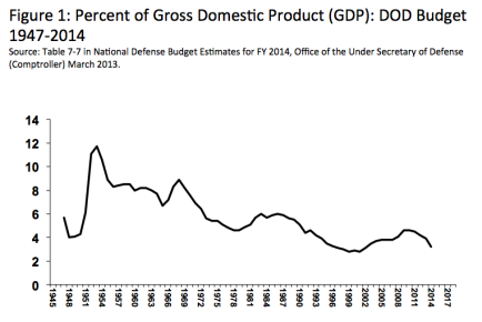 GDP Spent on Defense