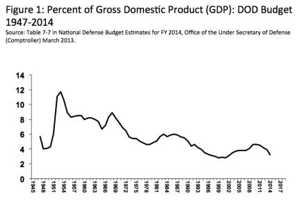 GDP Spent on Defense