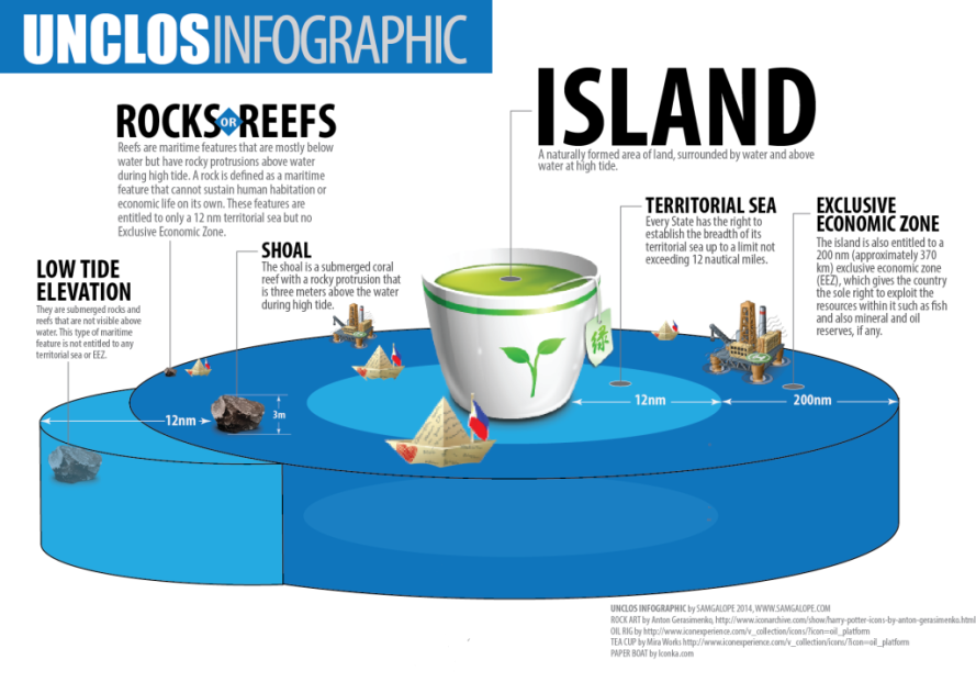 sam-galope-infographic-unclos-explained1-1024x715