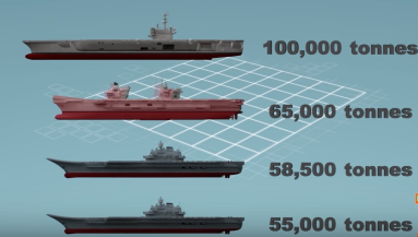 A comparison of aircraft carrier sizes (largest to smallest), with the U.S.S. Nimitz as the largest and the Chinese Liaoning aircraft carrier as the smallest.