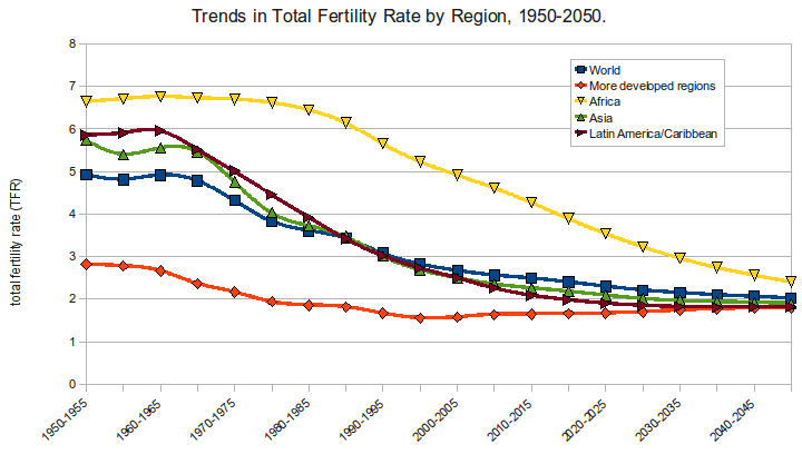 trends_in_tfr_1950-2050