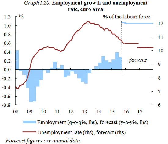 2016_winter_employment_growth_dg_ecfin_en