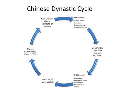 chinese-dynastic-cycle-n.jpg