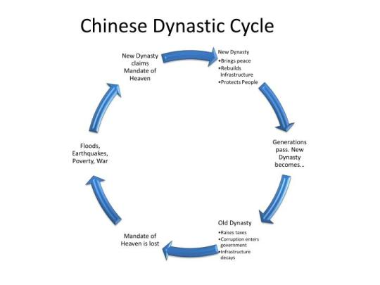 chinese-dynastic-cycle-n.jpg