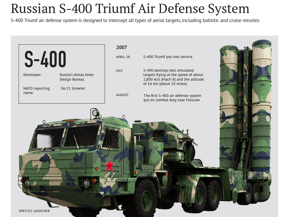 this-infographic-has-everything-you-need-to-know-about-the-russian-s-400-missile-defense-system.jpg.png