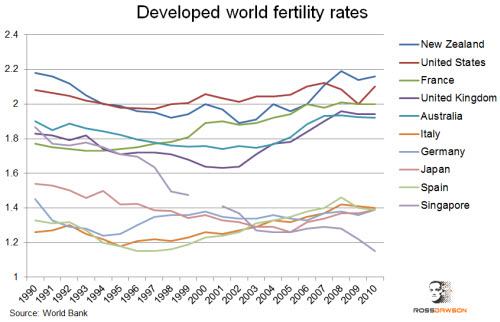 Developedworldfertility.jpg
